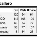 Cuba arrasó en los torneos de boxeo y lucha; cerró con nueve doradas